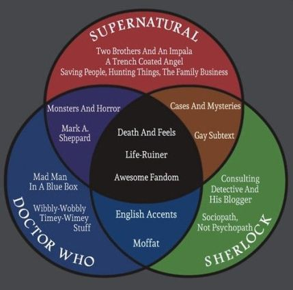 superwholock venn